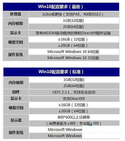 Win10系统电脑配置要求