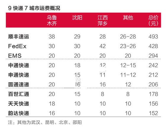 9大快递公司服务测评:顺丰ems最快